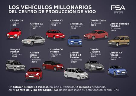 Infografia coches producidos PSA Vigo