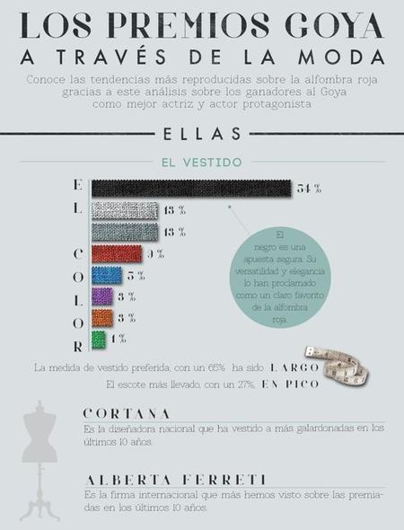Los Goya A Traves De La Moda5