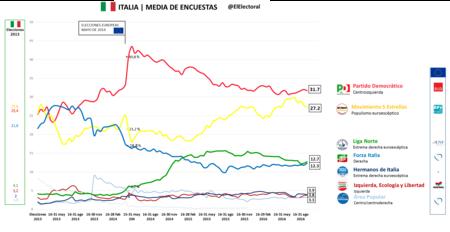 Media De Encuestas Italia