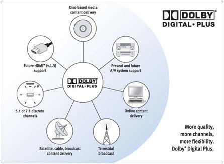 El sonido Dolby Digital Plus llegará también a la TDT HD en Francia