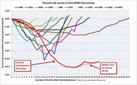 Desempleo EEUU