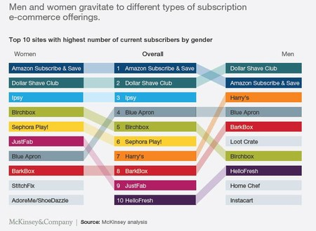 Men And Women Subscriptions Differences 2018 State Of