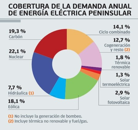 Cobertura de la Demanda de energía eléctrica REE 2012