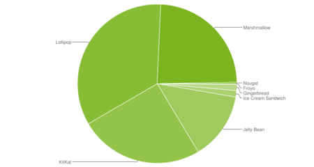 Datos Noviembre 2016