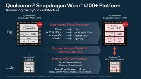 Cambios con respecto al Snapdragon Wear 3100.