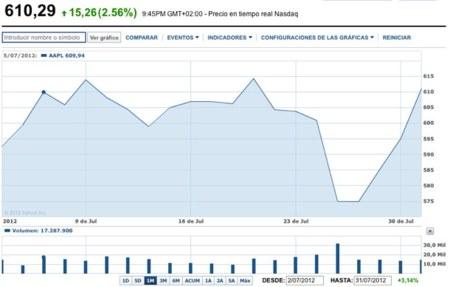 Acciones de Apple ahora mismo, y caída al anunciar los resultados del último trimestre