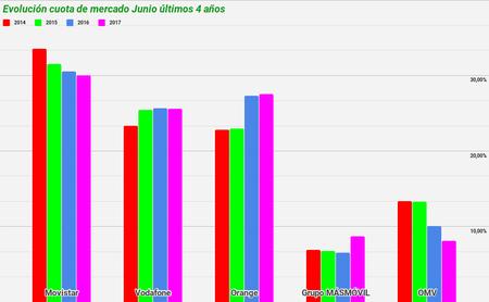 Evolución cuota de mercado Junio últimos 4 años