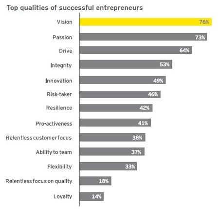 Los líderes empresarios se hacen, no nacen