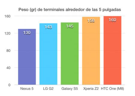 Comparativa peso pantalla 5 pulgadas