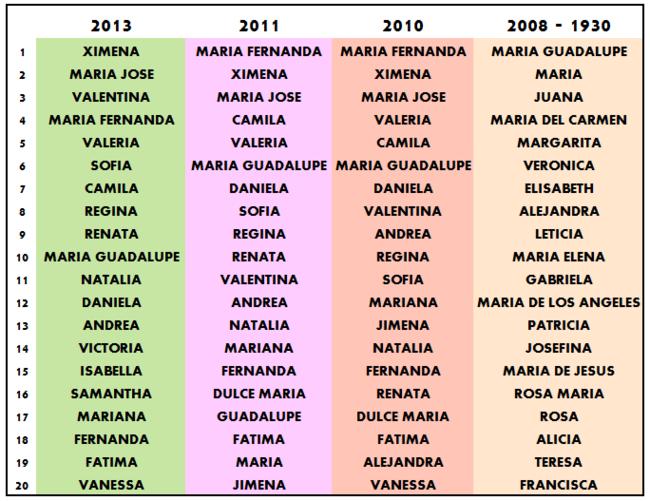 Nombres de nia - Significado de los nombres de nias
