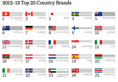 futurebrand-top-country-brands-2012-2013.png