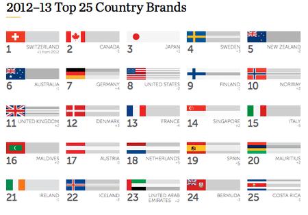 El Indice de marca de los mejores países
