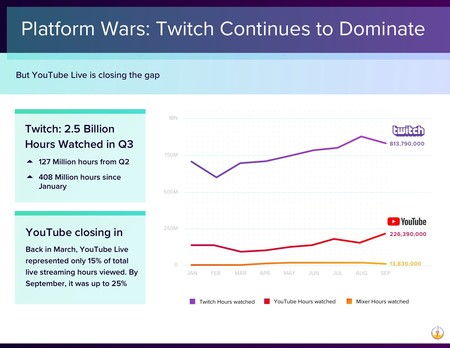 twitch gana la guerra a youtube mixer