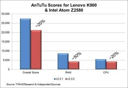 Benchmarks Intel