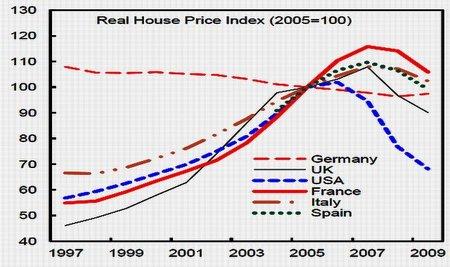 Países europeos inflaron a gran velocidad su burbuja inmobiliaria