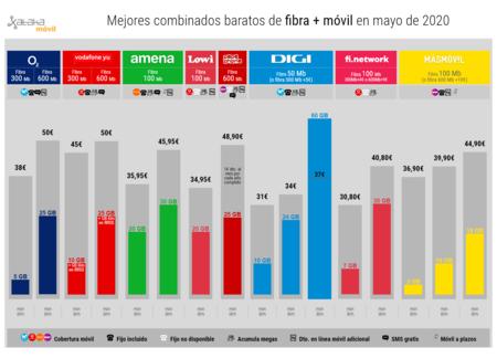 Mejores Combinados Baratos De Fibra Movil En Mayo De 2020