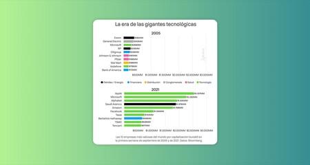 La era de la tecnología, en un gráfico: siete de las ocho empresas más valiosas del mundo son tecnológicas