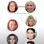 La familia Foster-Hadid al completo (y la unión real con el clan Kardashian-Jenner)