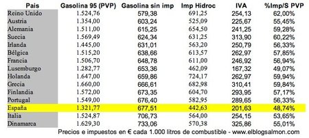 España, el cuarto país con la gasolina más cara de Europa en términos relativos