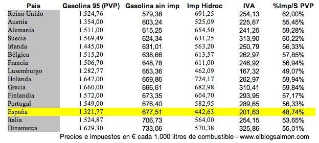Hay cuanto 1 litro de la gasolina en lukoyle