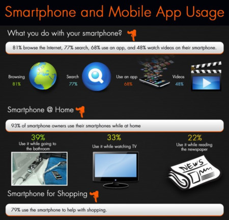 Smartphone Usage Infographic