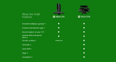 Xbox One requerirá suscripción Gold a Xbox Live para disfrutar de algunas de sus características más anunciadas