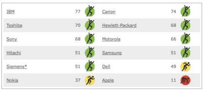Climate Counts, una organización ecologista, califica a Apple como la peor compañía en su lista