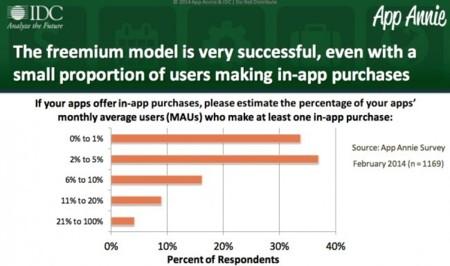 El 5% de los usuarios son los responsables de la mayoría de las compras in-app, según App Annie