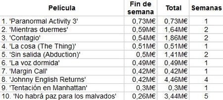 taquilla-box-office-spain-paranormal-activity-3