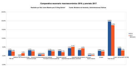 Comparativa Datos Macros 20016 Con Prev 2017