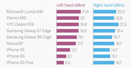 Diferencias de cobertura entre la mano izquierda y la derecha