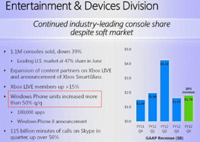 Cinco millones de teléfonos Windows Phone vendidos en el segundo trimestre, con Nokia como claro dominador