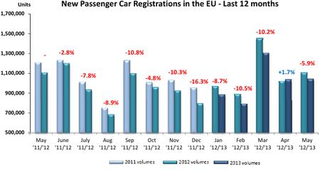 Mayo de 2013: mes para olvidar en ventas de coches en Europa