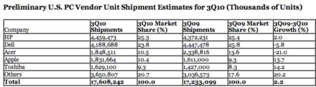 Apple alcanza el 10% en cuota de mercado de ordenadores en EE.UU.
