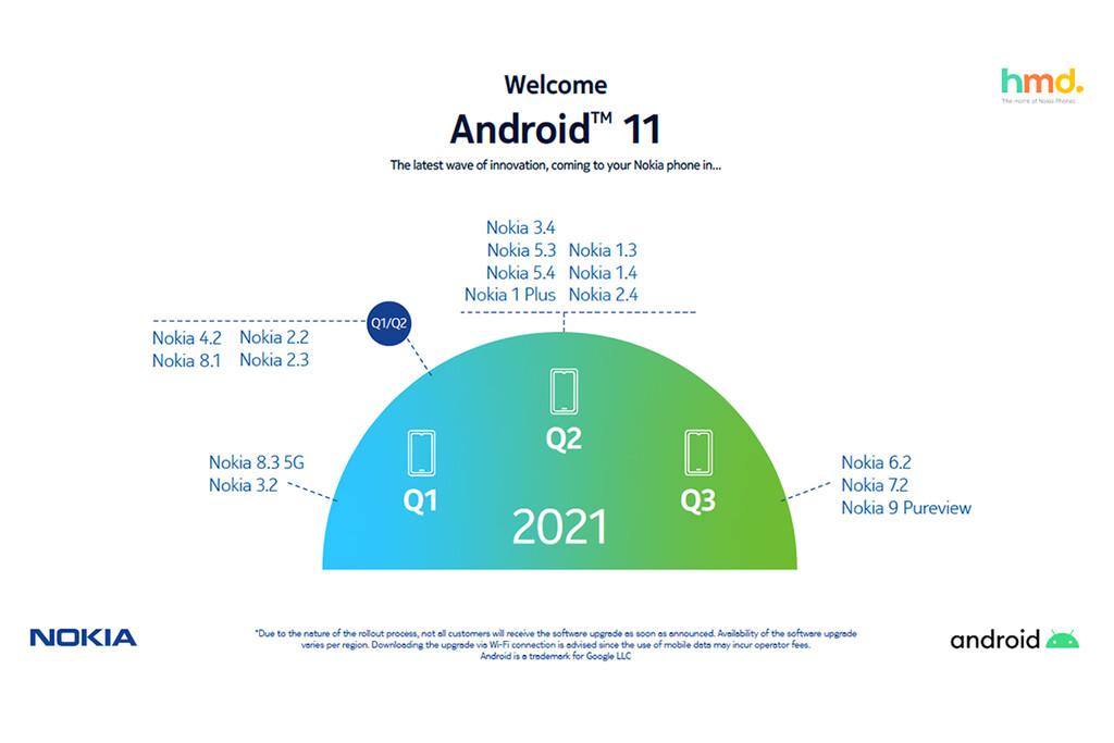 Nokia revisa sus planes de actualización a Android 11: un trimestre de retraso para todos