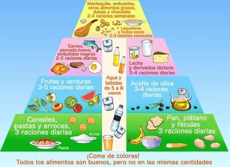 Pirámide de alimentación para niños