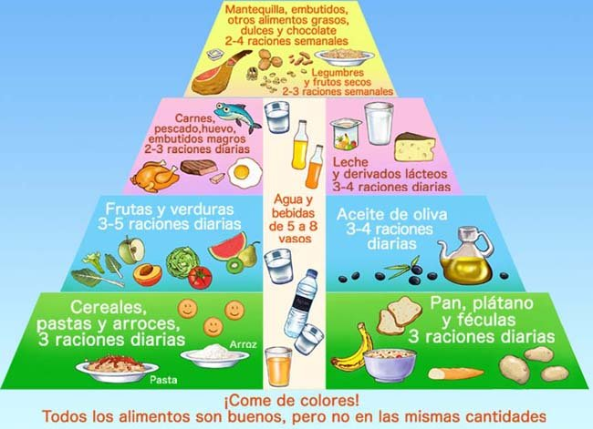 Pir mide de alimentaci n para ni os - Piramides de alimentos saludables ...