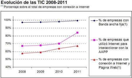 La banda ancha fija se universaliza en la empresa española