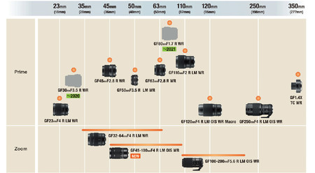 Fujinon Gfx Mount Lens Roadmap 20123