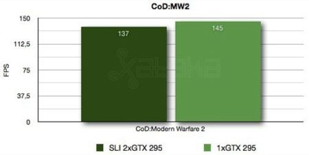 Mountain GTM 900 CoD Modern Warfare 2 Benchmarks