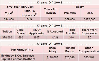 Por qué estudiar un MBA