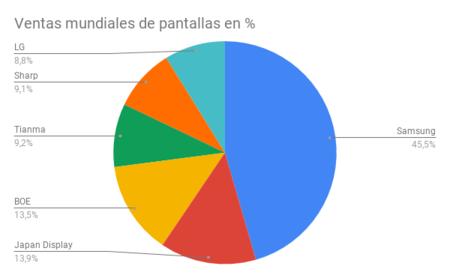 Ventas Mundiales De Pantallas En Porcentaje