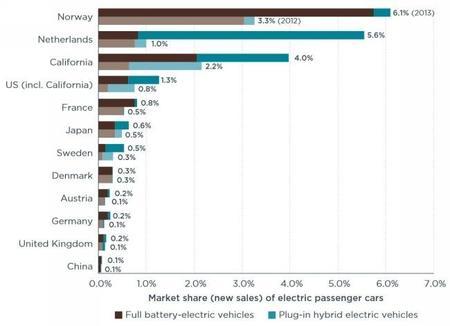 crecimiento-ventas-electricos-paises.jpg