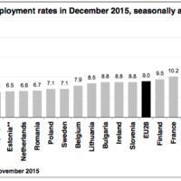El paro de la Eurozona acaba 2015 en el 10,4 %, según Eurostat