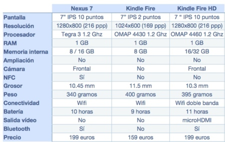 Comparativa Kindle Fire Nexus 7
