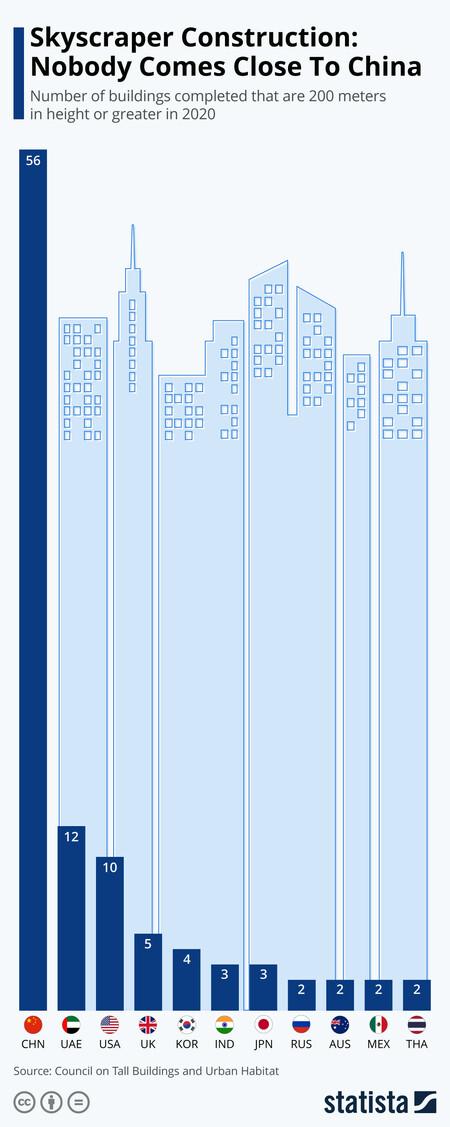 Rascacielos en China.