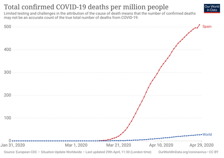 Total Covid Deaths Per Million 2