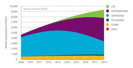 Ericsson Mobility