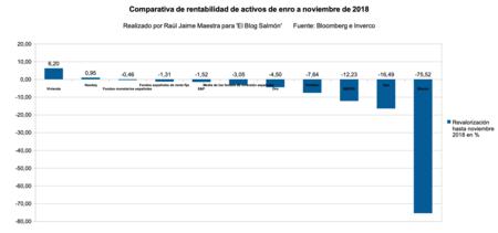 Comparativa Reentabilidad Activos 2018