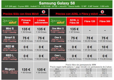 Precios Samsung Galaxy S8 Con Pago A Plazos Vodafone